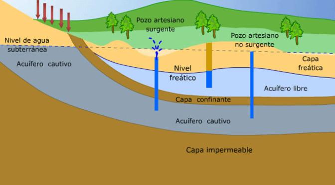 Medio Ambiente realizará un estudio del acuífero de Lóquiz-Ega a partir de agosto