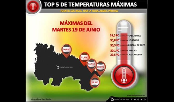 Calahorra marca las máximas temperaturas de la jornada en La Rioja