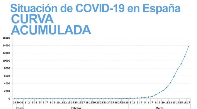 La Rioja suma 419 casos y Navarra 386 y continuan dentro de las Comunidades Autónomas con una mayor incidencia acumulada por COVID-19