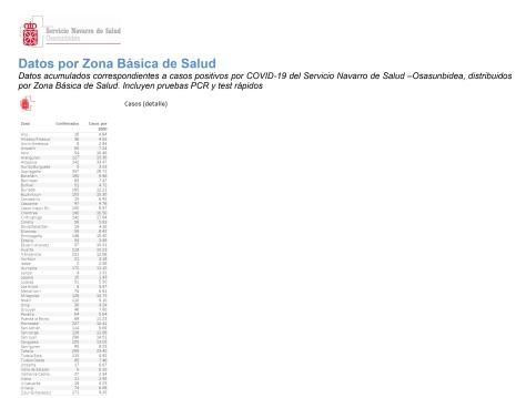 30042020-FINAL-30_04_RADIOGRAFIA-COVID-NAVARRA_Corr-2