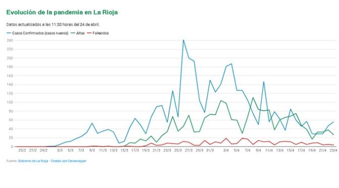 La Rioja registra cuatro nuevos fallecidos, 1.624 casos activos y 3.895