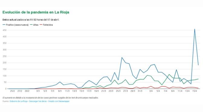 La Rioja suma 182 casos de Covid-19 hasta llegar a los 3.916 y registra 5 nuevos fallecidos