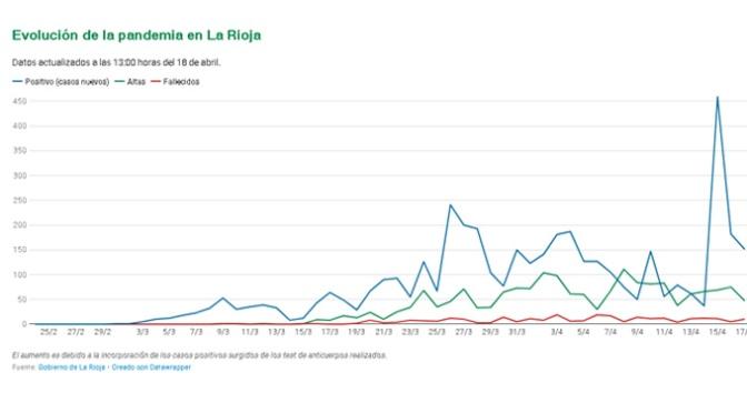 Los casos de COVID-19 curados en La Rioja ya son 1.777 y los activos descienden hasta los 1.599