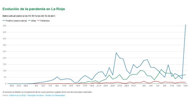 La Rioja registra por primera vez más casos curados que activos de COVID-19