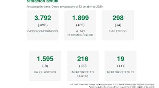 Las altas riojanas siguen superando al número de casos confirmados por COVID-19 en las últimas 24 horas