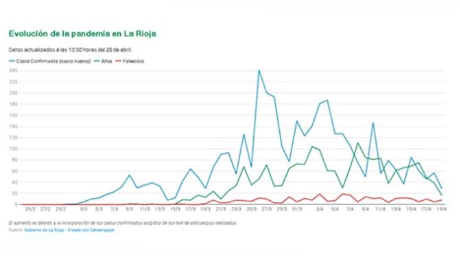 Los casos en La Rioja llegan a 3.734 con 29 nuevos confirmados en las últimas 24 horas