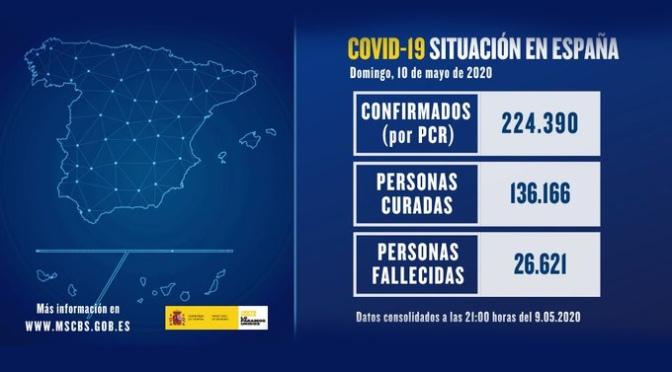 Los fallecidos con COVID-19 en las últimas 24 horas se sitúan en 143, la cifra de más baja de los últimos 53 días