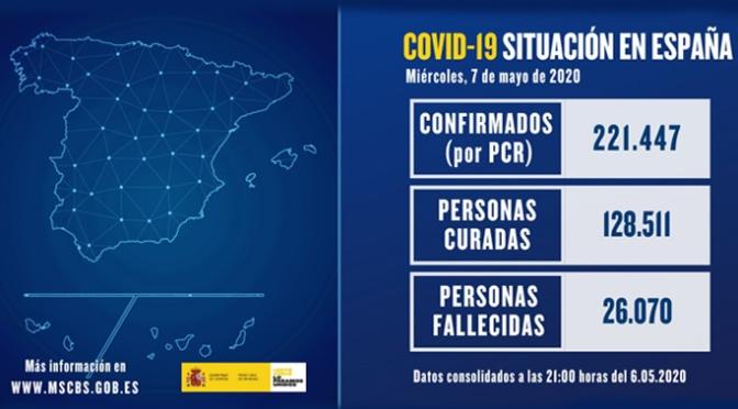 La cifra de muertos baja ligeramente en España a 213, pero los contagiados suben a 754 en las últimas 24 horas