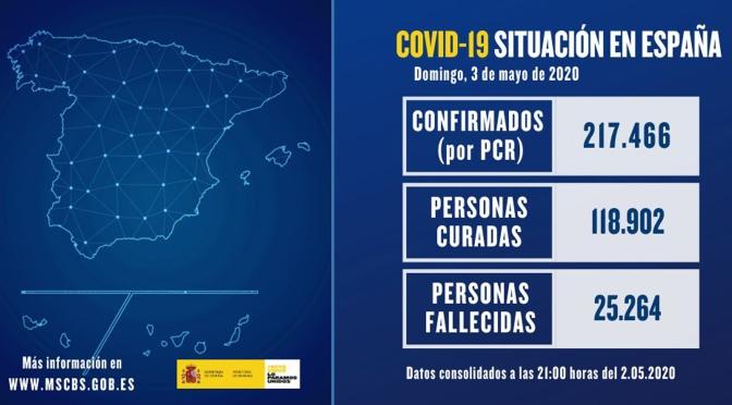 Los nuevos fallecidos con #coronavirus han caído hasta 164 en las últimas 24 horas