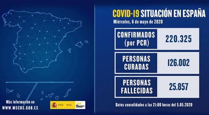 España lleva casi 10 días en el que el número de altas supera al de nuevos contagios