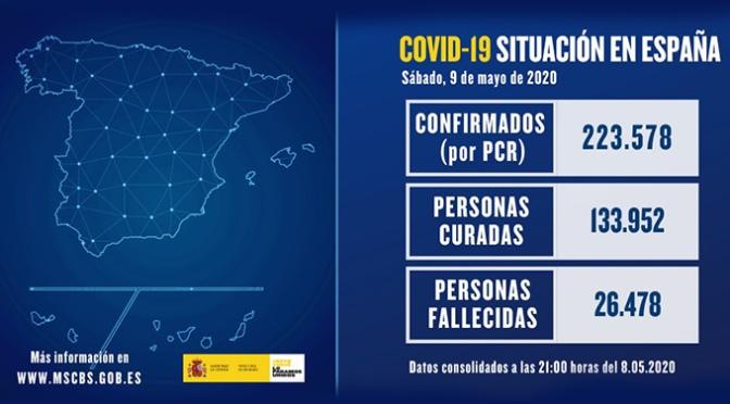 Los fallecidos en España en las últimas 24 horas bajan de los 200