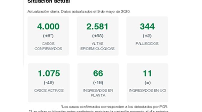 La Rioja solo suma 8 nuevos confirmados en las últimas 24 horas