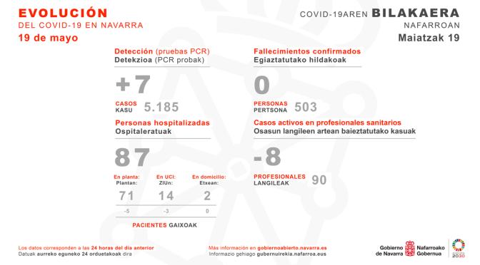 El número de personas curadas supera al de casos activos de coronavirus en Navarra