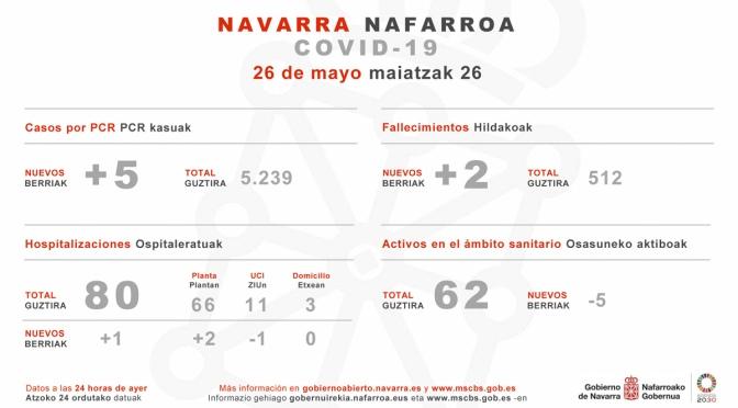 Continua la diferencia de datos entre el Ministerio de Sanidad y el Gobierno de Navarra