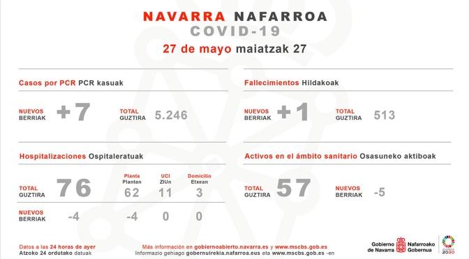 Navarra supera las 200 altas en un día