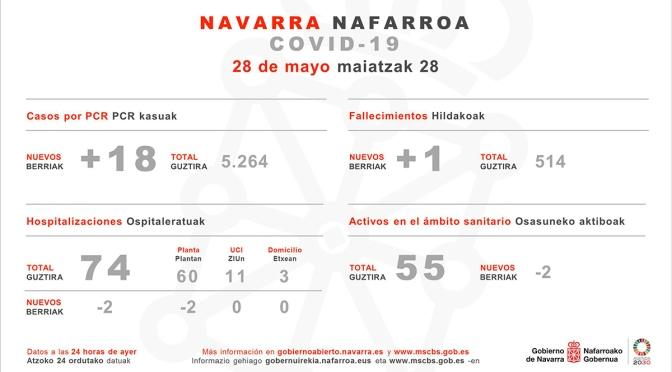 Un nuevo fallecido y 18 confirmados por PCR en NAvarra