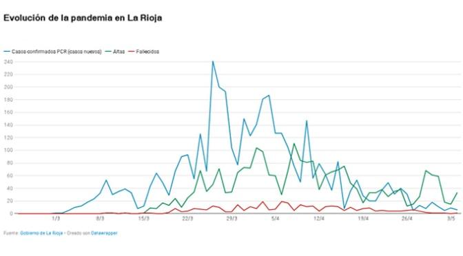 El número de altas sigue creciendo en La Rioja, aunque hay que lamentar un nuevo fallecimiento