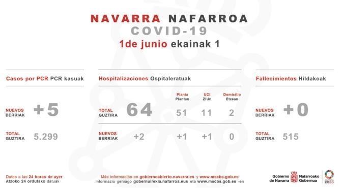 Sin fallecidos, aunque con 5 confirmados nuevos en Navarra
