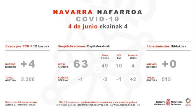 Nueva jornada sin fallecidos en Navarra aunque con  4 confirmados