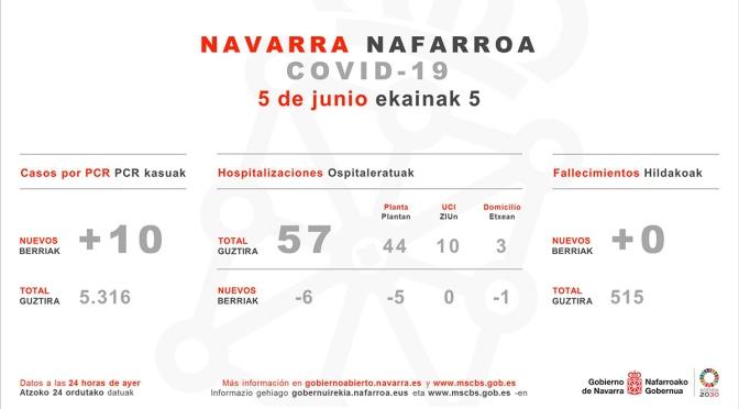 Sexto día consecutivo sin fallecidos en NAvarra, aunque con ligero repunte de confirmados