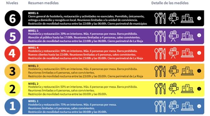 La Rioja entrará el próximo lunes en el nivel 3 del plan de medidas según indicadores
