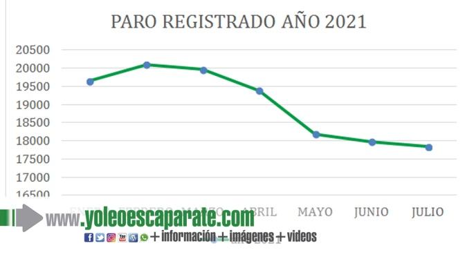 Por quinto mes consecutivo el desempleo desciende en La Rioja